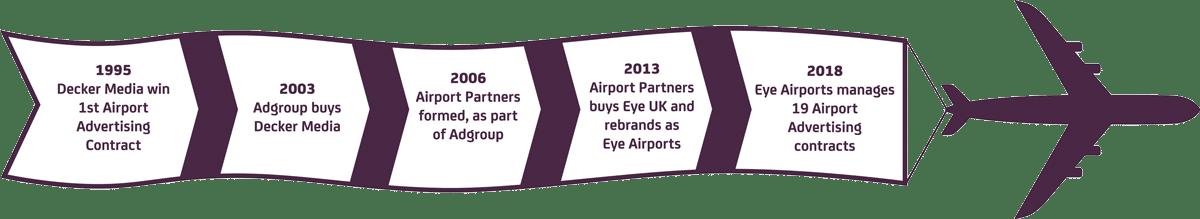 Eye Airports History